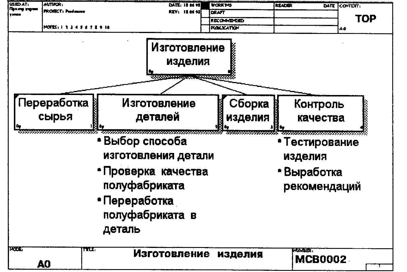 Bpwin Диаграмму Idef0